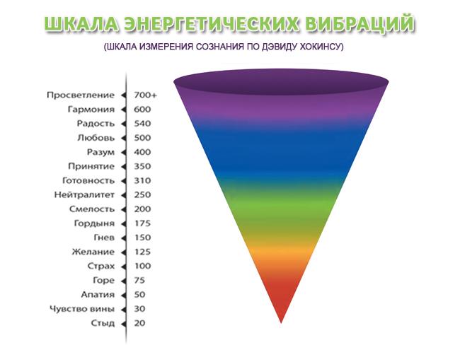 шкала энергетических вибраций.